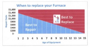 replace furnace